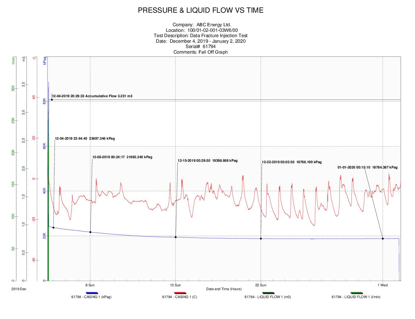 Data Fracture Injection Test Example Graph 1