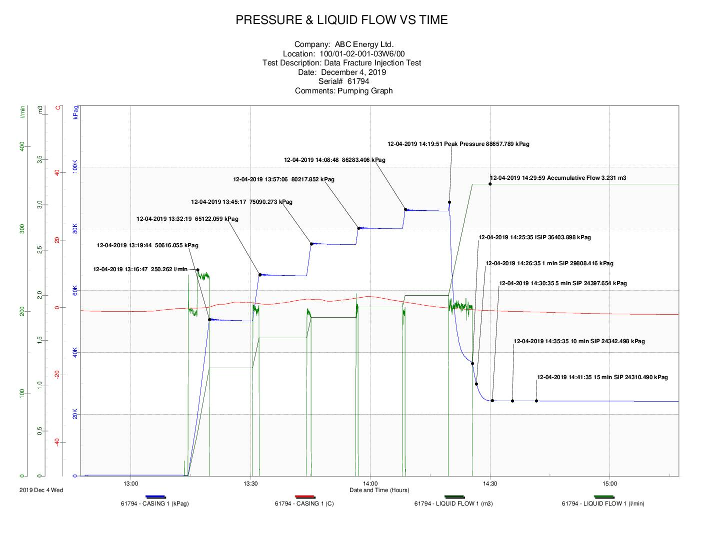 Data Fracture Injection Test Example Graph 2
