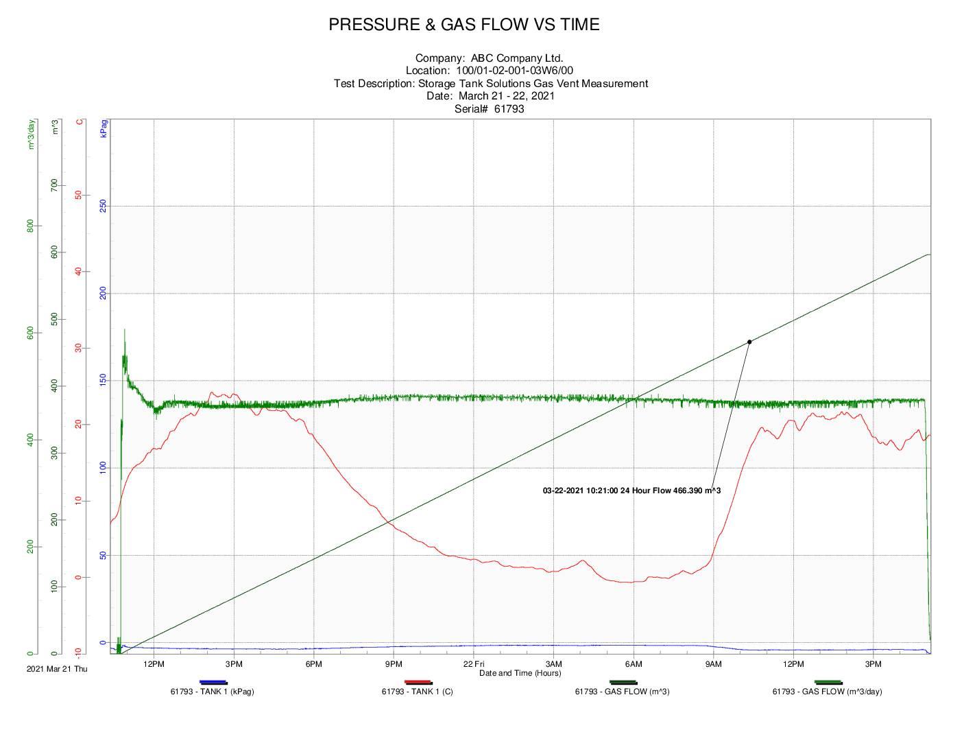 Storage Tank Solutions Gas Vent Measurement Example Graph